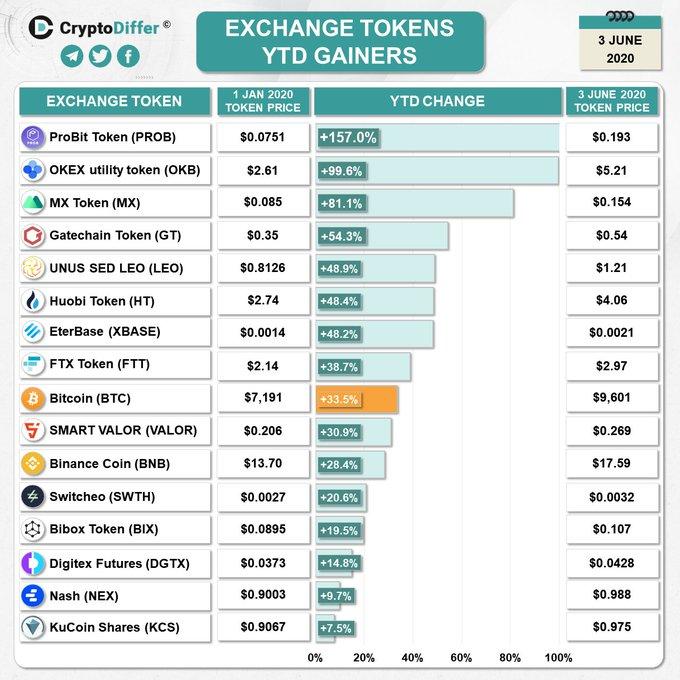 ¿Cuáles son los tokens de exchanges con mejor desempeño? 05062020. Fuente: CryptoDiffer
