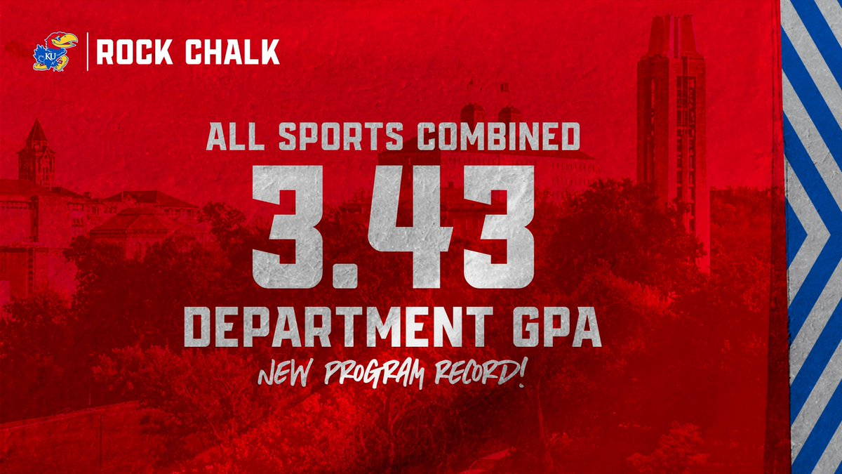 A 𝗿𝗲𝗰𝗼𝗿𝗱-𝗯𝗿𝗲𝗮𝗸𝗶𝗻𝗴 semester in the classroom for our Jayhawks 📚  ◦ 3.43 department GPA ◦ Each team posted a 3.0 GPA or better ◦ 10 teams set new GPA program records  ◦ 92 student-athletes recorded a 4.0 GPA  More ➝ https://t.co/fZUBHxO8cO https://t.co/H8kXrS9JJZ