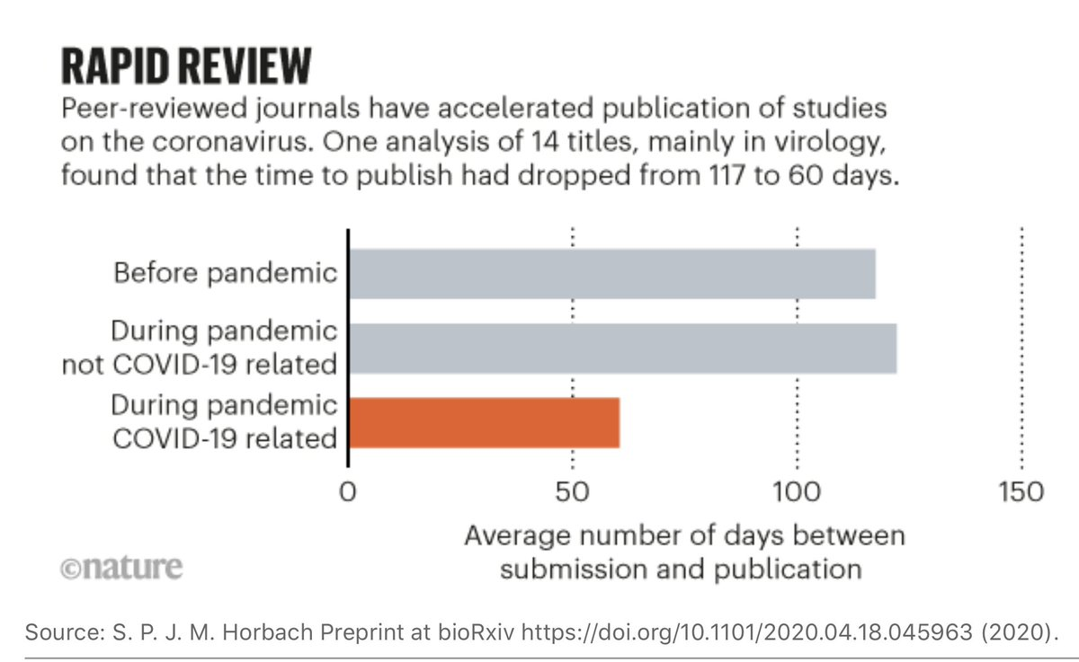 The pandemic publication challenges 1. Such rapid review amidst a torrent of submissions https://t.co/hnHvkyIChk by @ewencallaway @NatureNews  2. How to interpret https://t.co/YXjdxhitLu by @carlzimmer  3. Preprint problems https://t.co/GiDSNhIwz4 by @rkhamsi @Open_Notebook https://t.co/ppA4P2fZju