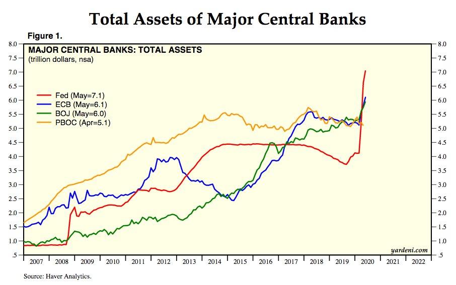 Aunque el crecimiento en la emisión monetaria hace que admita que el sistema está mal, Mark Cuban cuestiona utilidad de Bitcoin. Fuente: Haver Analytics
