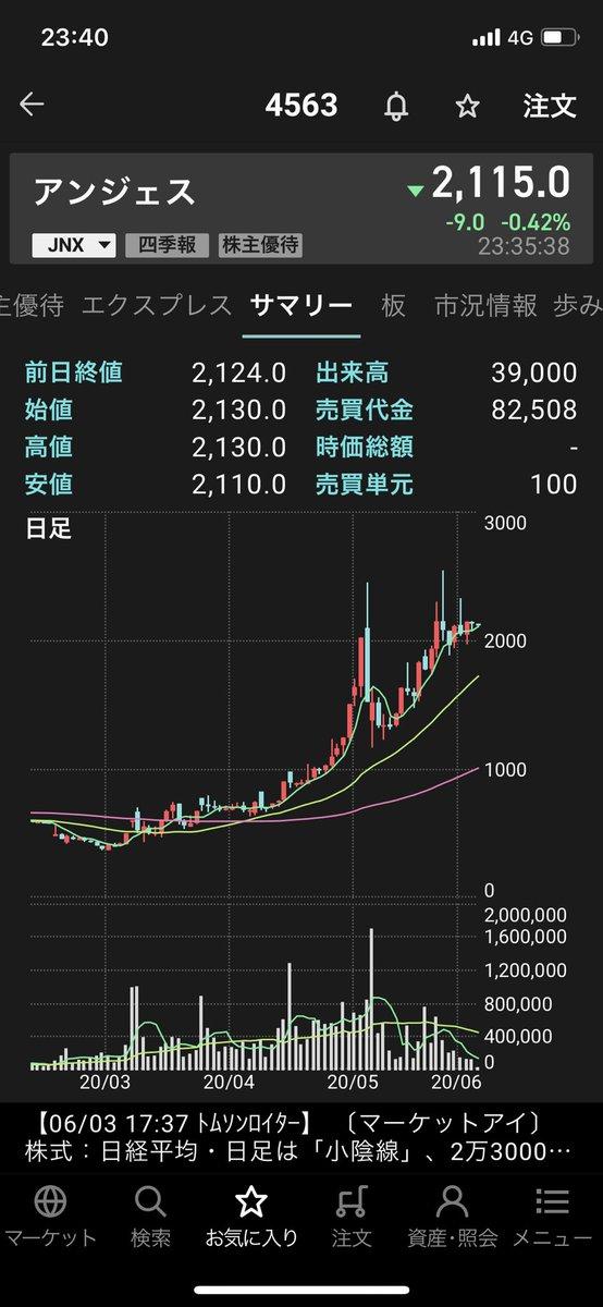 株価 ウシオ 電機