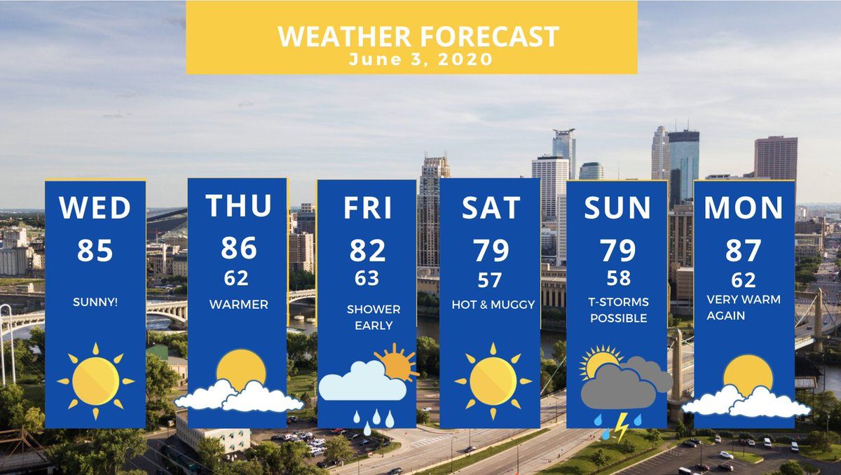Quiet stretch of weather ahead & continued warm. A few overnight showers/thunder tomorrow night that wrap early Friday then again on Sunday. Could be heating up again next week: https://t.co/0c0oFJrBsD