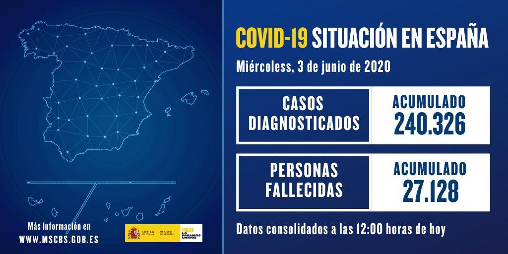 📉Actualización de datos de #COVID19 en España https://t.co/88NeFsuRUh   Materiales de información sobre el #coronavirus para la ciudadanía ⤵️ https://t.co/d2w8uPpRmw  #NoLoTiresPorLaBorda https://t.co/CVDeSpmFhj
