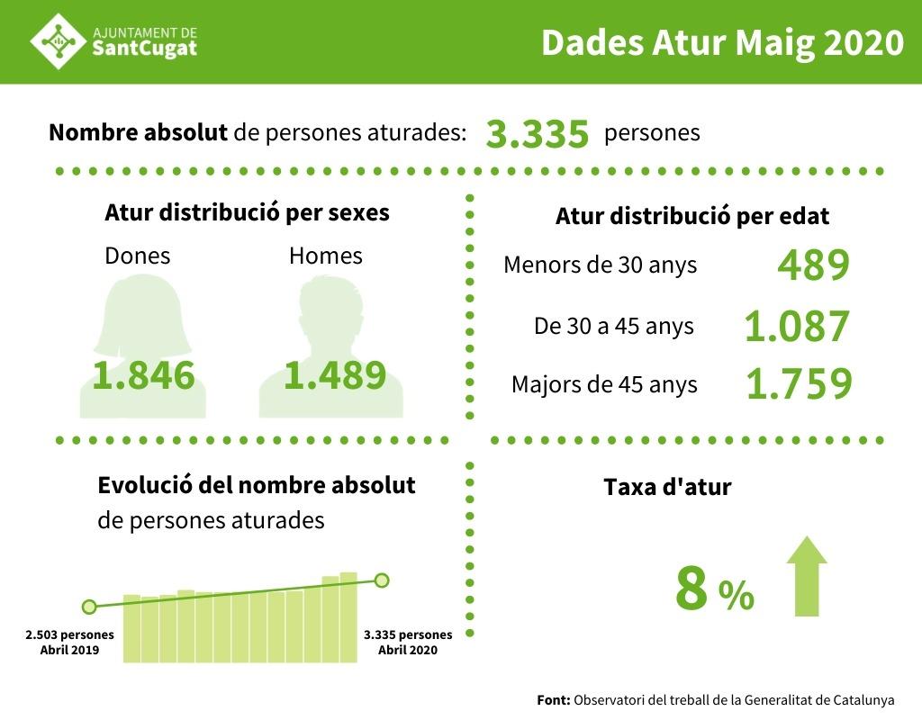 ▶️Aquest mes de maig hi ha 3.335 persones registrades a l'atur. Són 147 més respecte al mes d'abril i 832 persones més que el mateix període de l'any passat. La taxa d'atur provisional se situa en el 8% #SantCugat   @ocupaciostc @ElenaVilaGomez