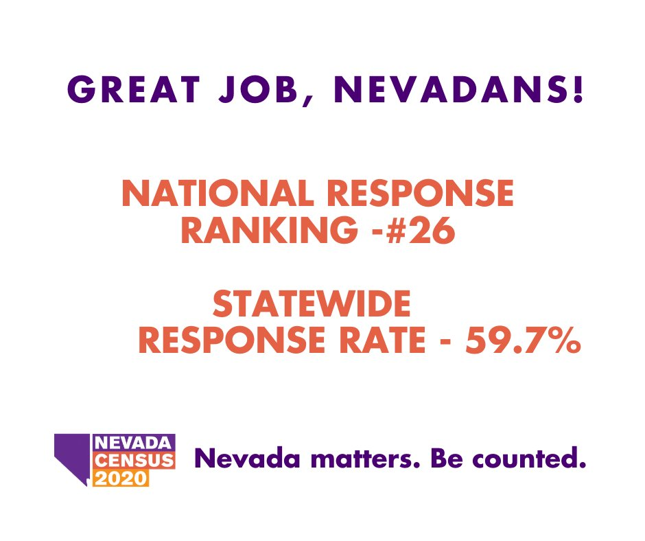 Way to go, Nevada! Our #NVCensus2020 statewide response rate is 59.7% & we rank #26 nationwide. By participating in the Census, our state can receive more than $67B that goes towards roads, hospitals, schools, and more.  Visit https://t.co/HFbgUbtUT0 https://t.co/eoM52PCRwq