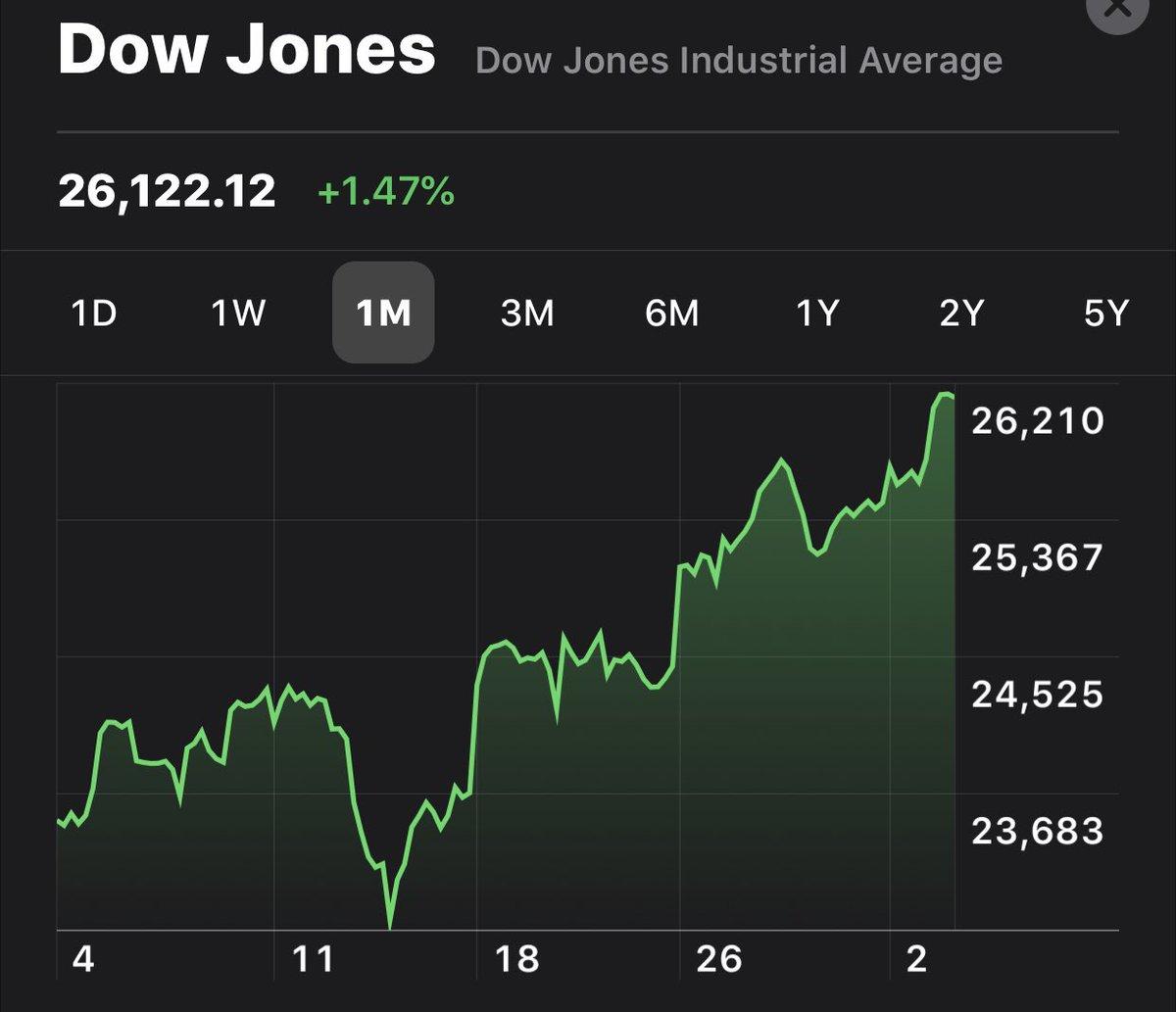 stock market is so dumb