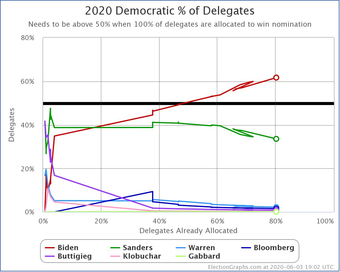 For those not following our other feed @ElecCollPolls, just a note that with yesterday's primaries we reached a milestone. Absent other candidates losing delegates, Sanders was mathematically eliminated. Biden still needs 2.92% of the remaining delegates to clinch though.