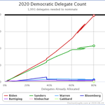 Image for the Tweet beginning: Delegate updates from DC, IN,