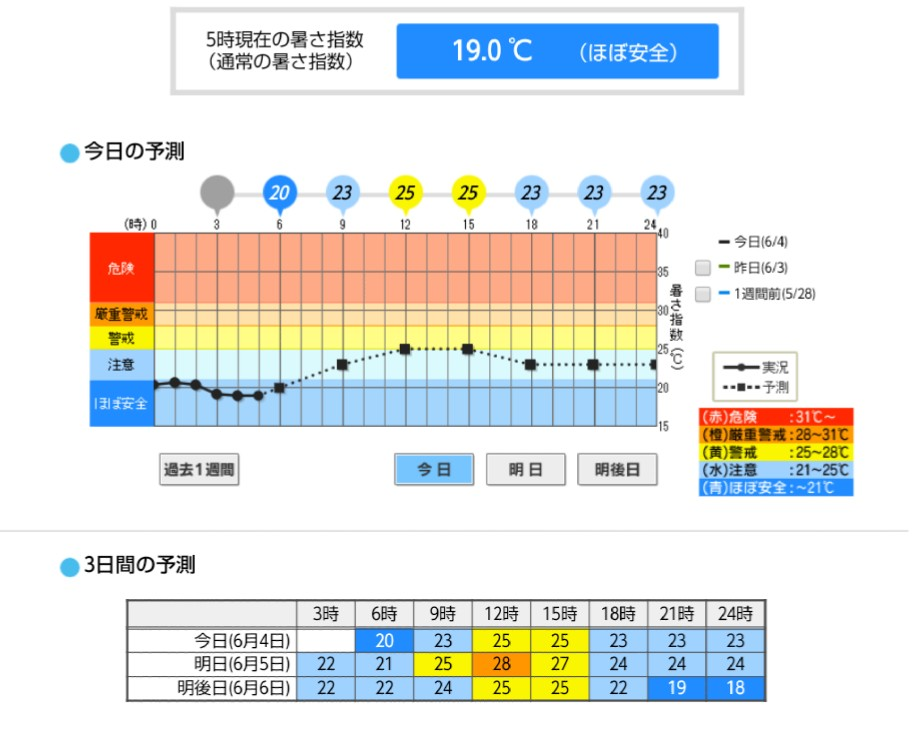今日 の 尼崎 の 天気