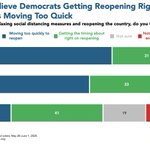 Image for the Tweet beginning: A plurality of Americans say