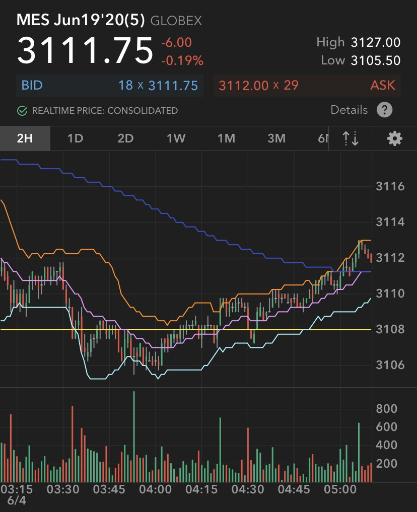 $MES $SPY learn and stay away from these kind of charts  #Algos @ #work