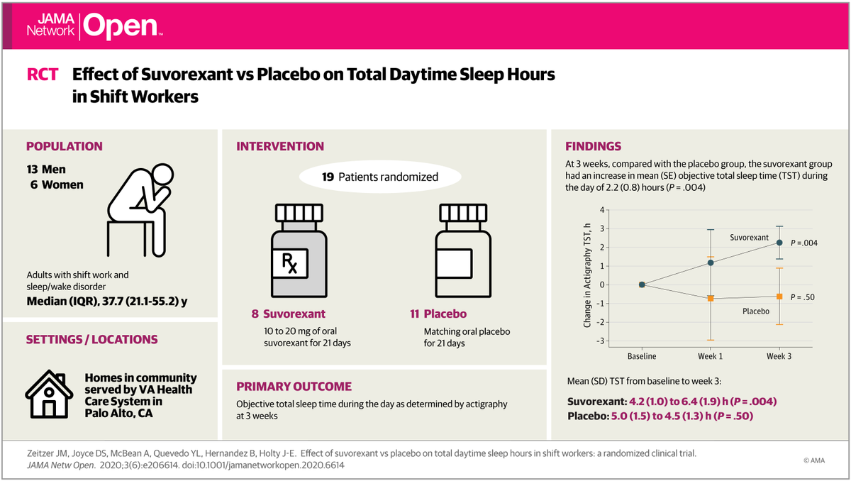 In a small study (n=19) of shift workers, three weeks of suvorexant increased total sleep time (TST) by over 2 hours when measured objectively by actigraphy.  Potential for dual orexin receptor antagonists in treating shift work sleep disorder?  #sleep