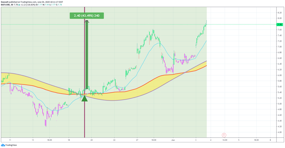 TradingView trade DHC NMRK DBI