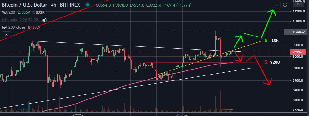 update #Bitcoin  #BTC   yellow line was support then become resistance. if btc could cross the yellow line, it would be bullish time. otherwise bearish is waiting. big rising wedge still in charge <br>http://pic.twitter.com/9q1ZDu8KtH