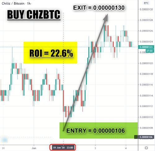 #BUY_CHZBTC  VERIFY  ENTRY = 0.00000106 EXIT = 0.00000130 ROI = 22.6% PROFIT = 0.108 BTC (0.48 BTC CAPITAL USED) NEXT TP = 0.0000020  PREVIOUS UPDATE  Trade from our level  follow our advise <br>http://pic.twitter.com/19rIuQ1qu7