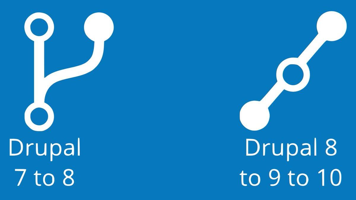 Welcome #Drupal9 #drupalfr https://t.co/ugSNSwO4SB