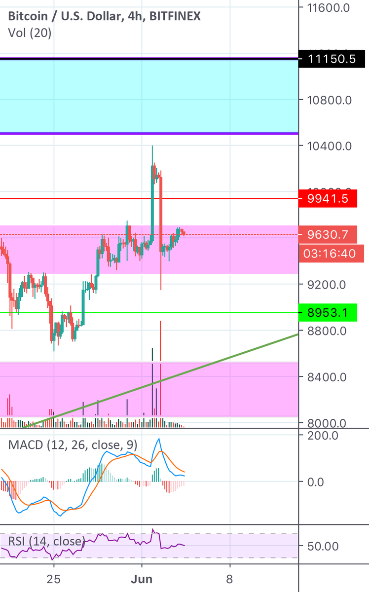 Market Dynamics: Market Dynamics. On the HTF I've been Bullish so still sticking to my bullish sentiments . Entry at $9500 - still holding position . My thoughts for today? Btc on the 8hr timeframe showing controlled or less supply- and you know what…  http:// dlvr.it/RXyLpp    <br>http://pic.twitter.com/OFIZvrTRMv