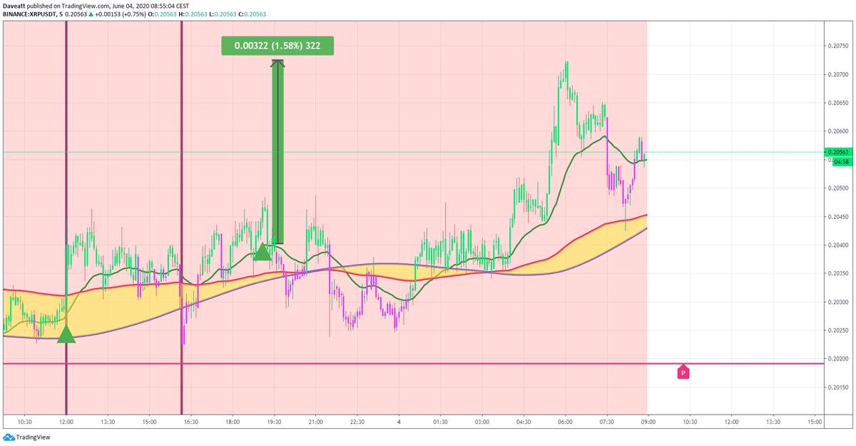 TradingView trade BTC ETH XRP LTC