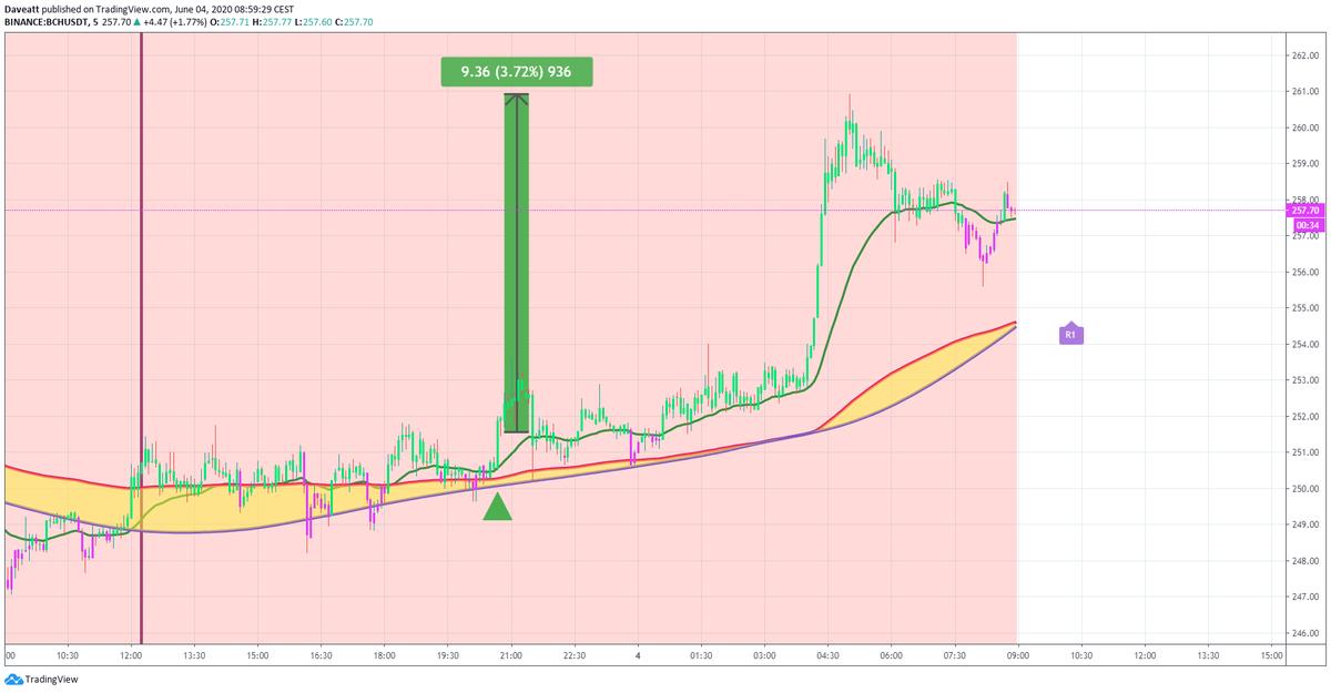 TradingView trade BAT ZEC BCH