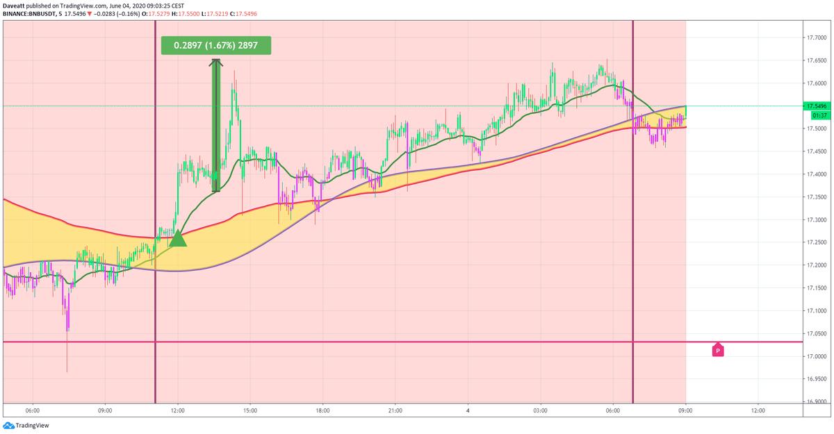 TradingView trade BNB  XLM XMR