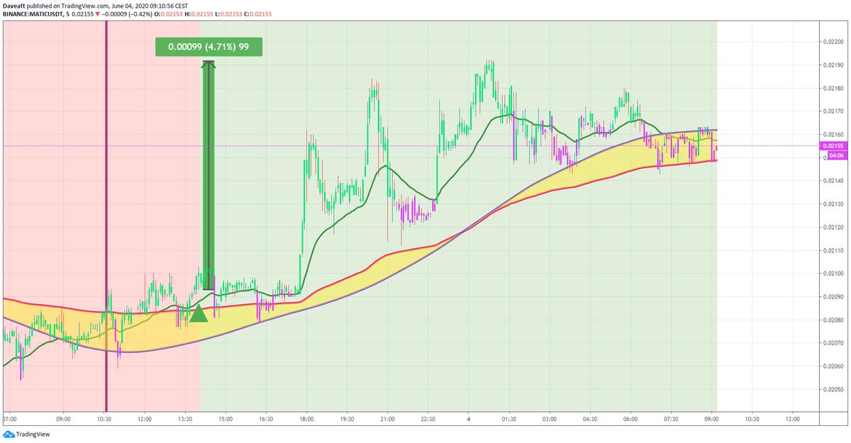 TradingView trade MATIC BSV CRO