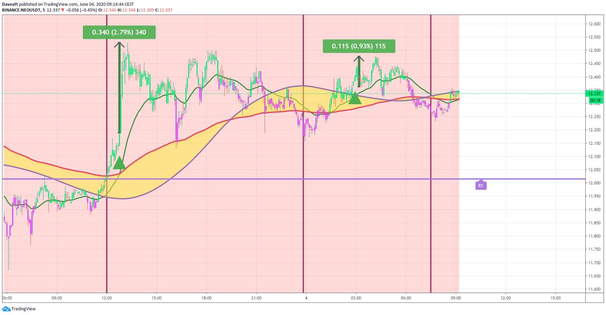 TradingView trade TRX ADA NEO