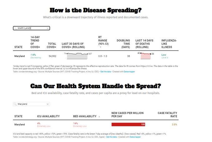Maryland Hospital System capacity June 3 2020
