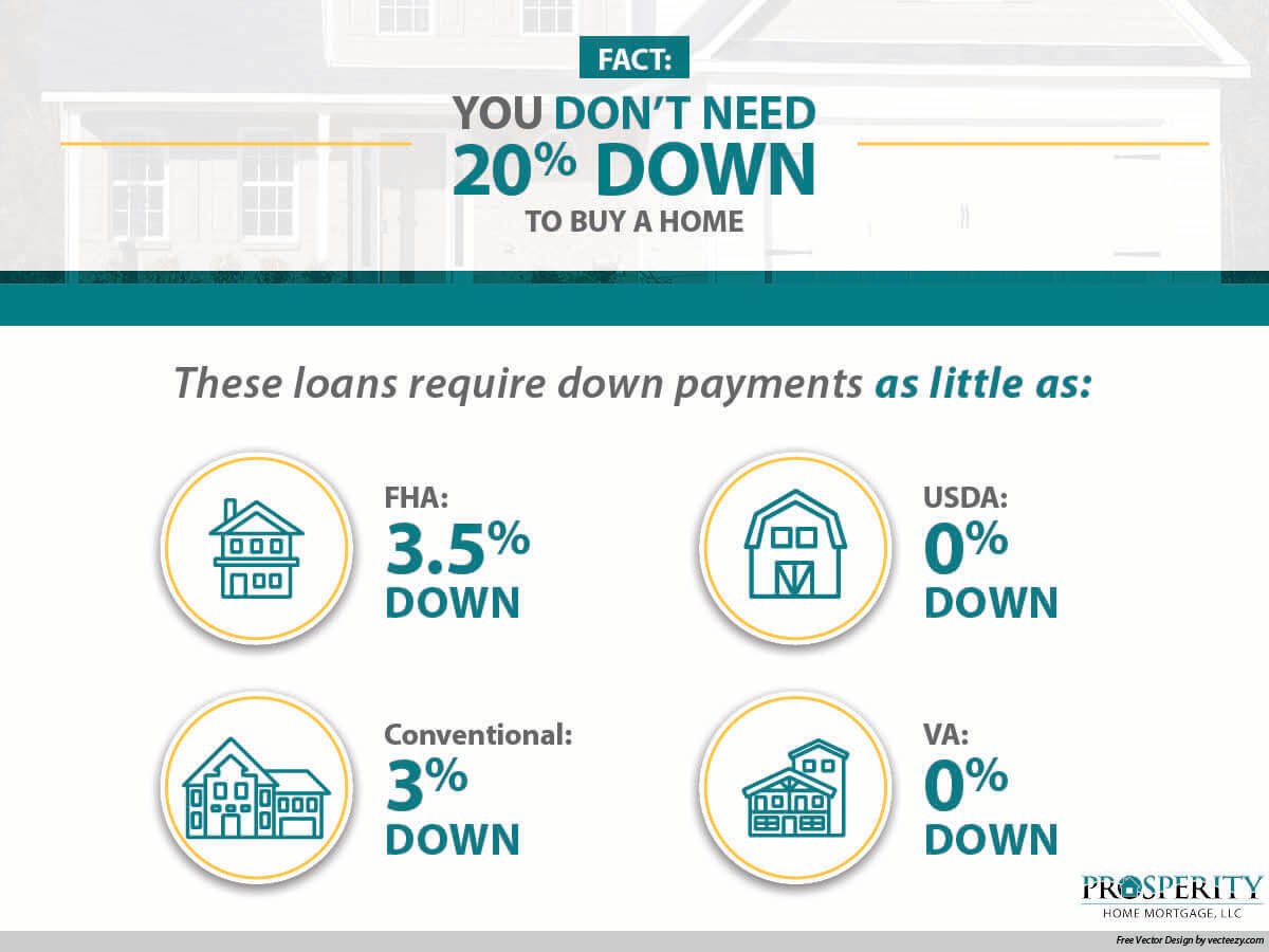 For those wanting to purchase a home, there are means besides a traditional 20% down payment. Have a look here at other options--these can get buyers in the running while inventory remains low.  #RealEstate<br>http://pic.twitter.com/LZWfEvy92b