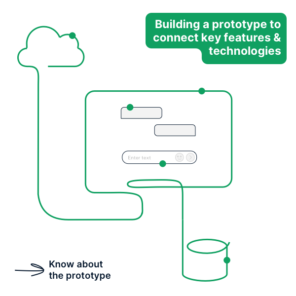 Prototype is a quick & fun way to cover the scope of the idea & kill its abstract parts. For new problem areas & technology or as with all mammoth and complex problems to be solved, starting small and connecting the dots sets us in the right direction.  #SoftwareDevelopment <br>http://pic.twitter.com/yJbcLai2Nz