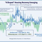 Image for the Tweet beginning: V-Shaped #RealEstate recovery? [daily recap]