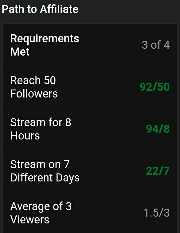 So close I can feel it! Thank you to all my supporters! #SmallStreamersConnect #smallstreamers #SmallStreamerCommunity #PathToAffiliate #SupportSmallStreamers #twitch #SupportSmallStreams #SmallStreamersConnectRT #smallstream #twitchaffiliate #Twitter