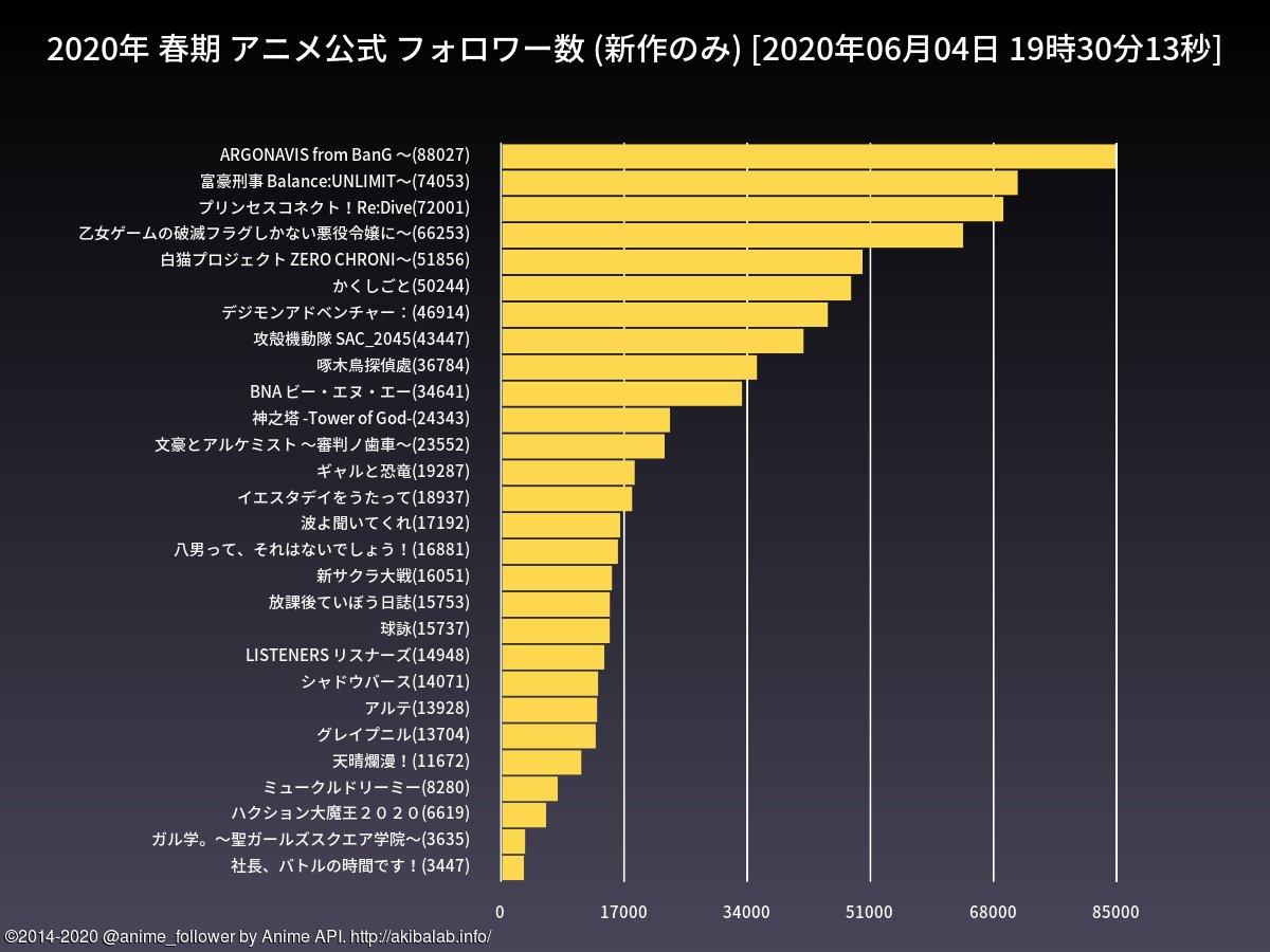 test ツイッターメディア - 春期(新作のみ)のアニメ公式フォロワー数ランキングは 3位=プリンセスコネクト!Re:Dive(72001) 4位=乙女ゲームの破滅フラグしかない悪役令嬢に〜(66253) です。#アニメプリコネ #hamehura https://t.co/FpqJ1cQmMB