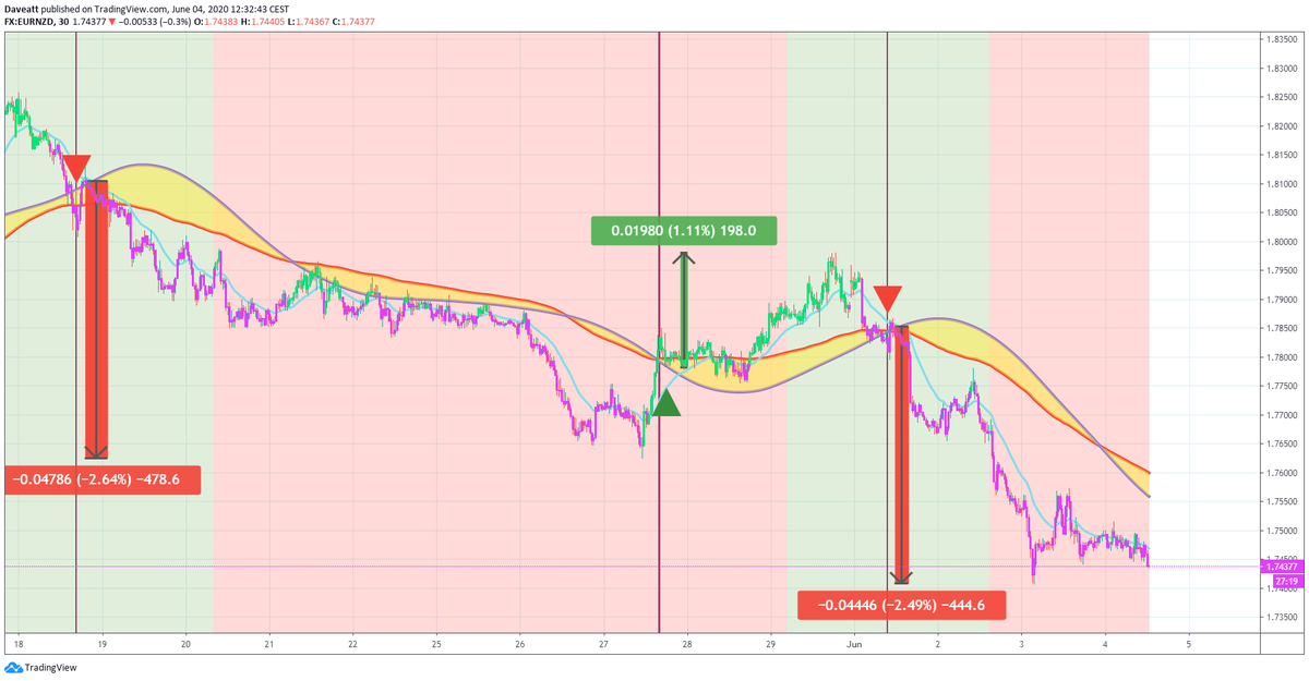 TradingView trade Latest signals given by our indicator on some NZD forex pairs on our 30minutes charts