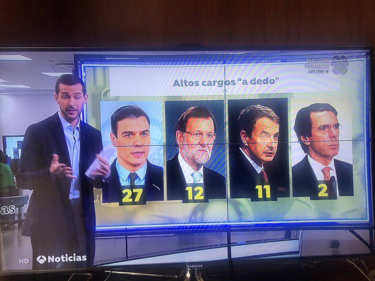Altos cargos a dedo:  Pedro Sánchez 27  Rajoy 12  Zapatero 11  Aznar 2  Socialismo. https://t.co/jWFeZbWxDB