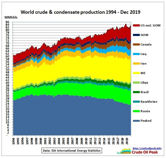 test Twitter Media - @eurekareport @AlanKohler @kirby_journo You should well know that the Federal Bank's balance sheet growth has fueled financial markets. #peakoil most likely 2018. Plus #coronavirus. Plus ignorant governments. No, not the end of the world but multiple system failure ahead @JoshFrydenberg @AngusTaylorMP @Dom_Perrottet https://t.co/oasm1YCqig