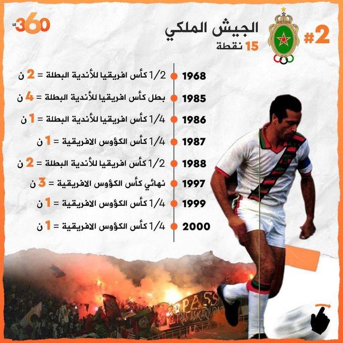 Historique des Matchs des Far dans les Coupes Africaines - Page 4 EZqf2eLXYAAZ7Rl?format=jpg&name=small