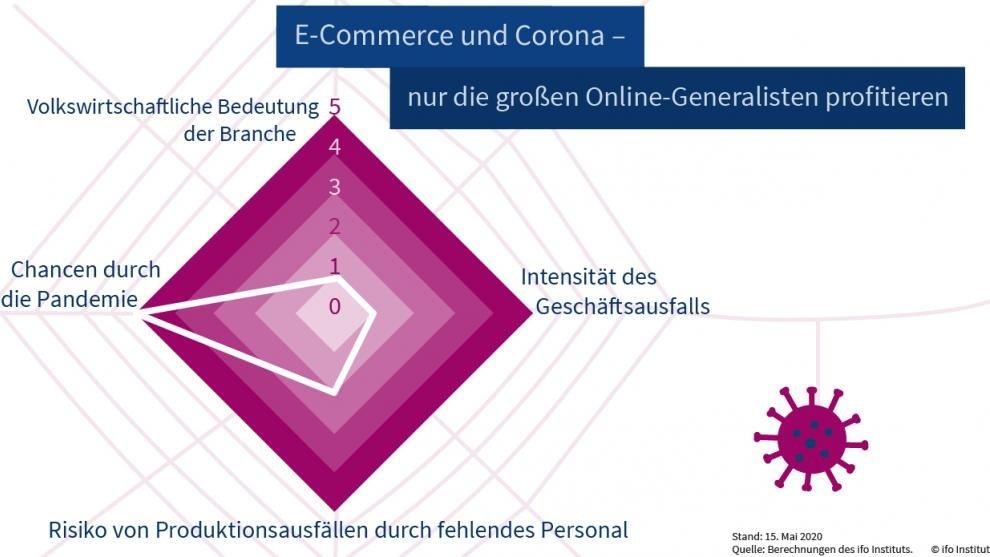 #ecommerce