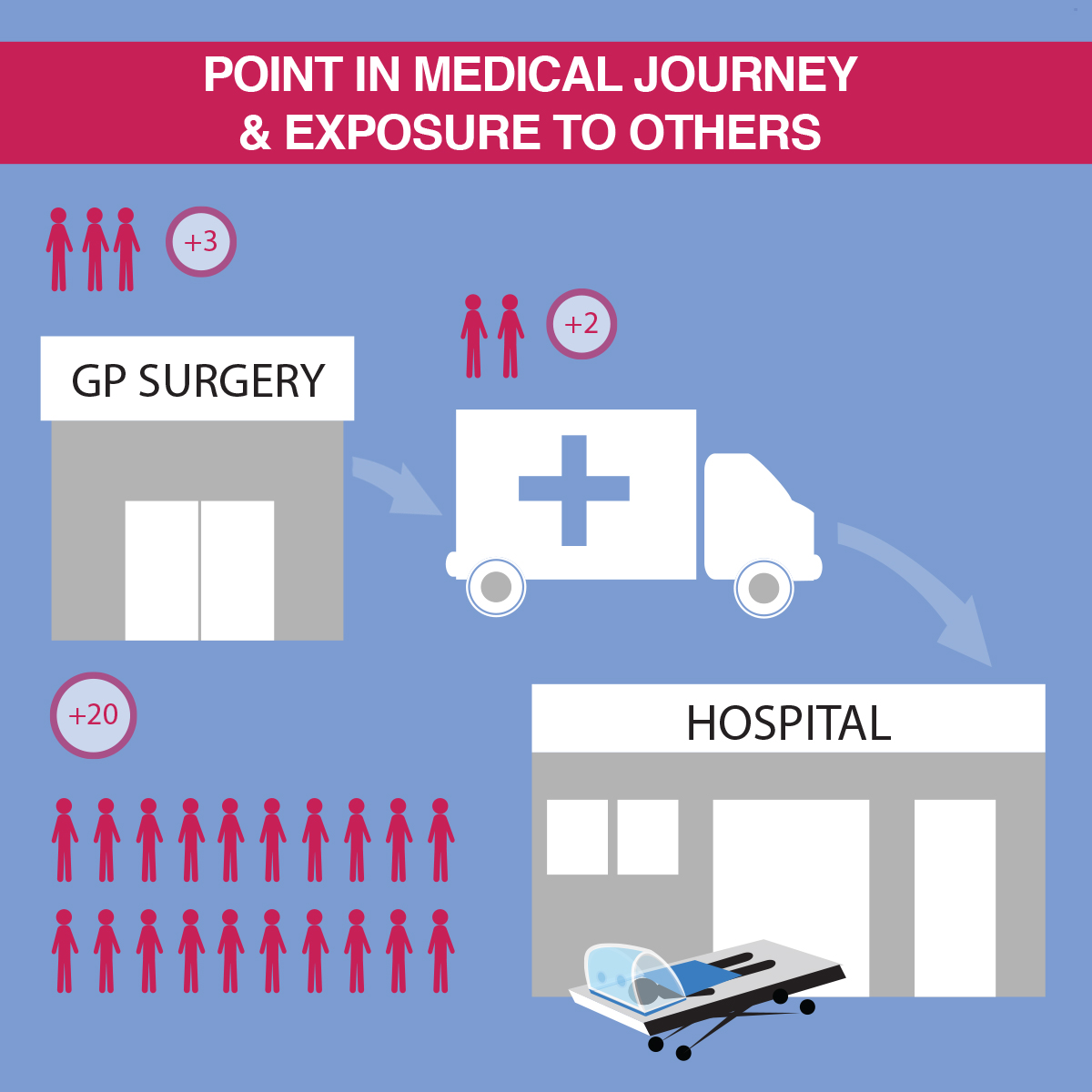 A #patient could've been exposed to up to 100 #NHS personnel from #GPs surgery via #ambulance to #hospital. #AerosolShield can be deployed in under 20 seconds & can remain in place during this journey, significantly reducing the risk of infection. #patientexperience #covid19 https://t.co/CYvBHdcagP