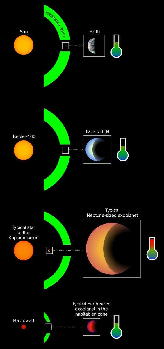 The newly discovered exoplanet candidate KOI-456.04 is more than just another potentially habitable world. Not only does it resemble Earth. Unlike most others it orbits a sun-like star. Read more here: tinyurl.com/yaqdk9jv