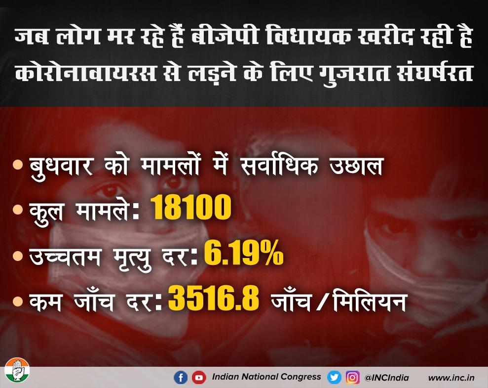 भाजपा की विफलताओं का खामियाजा गुजरात की जनता को भुगतना पड़ रहा है। इस संकट की घड़ी में भी संवेदनहीन भाजपा सरकार खरीद-फरोख्त कर साबित कर रही है कि उनके लिए मानवीय जीवन कोई मायने नहीं रखता। #बेशर्म_भाजपा