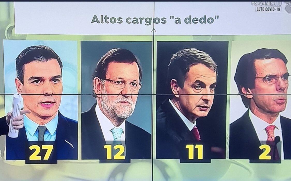Sánchez ha colocado a más altos cargos a dedo que los últimos tres presidentes juntos. Y lo ha hecho en un momento en el que millones de españoles están pasando auténtica necesidad. https://t.co/ldVmfeMcdR