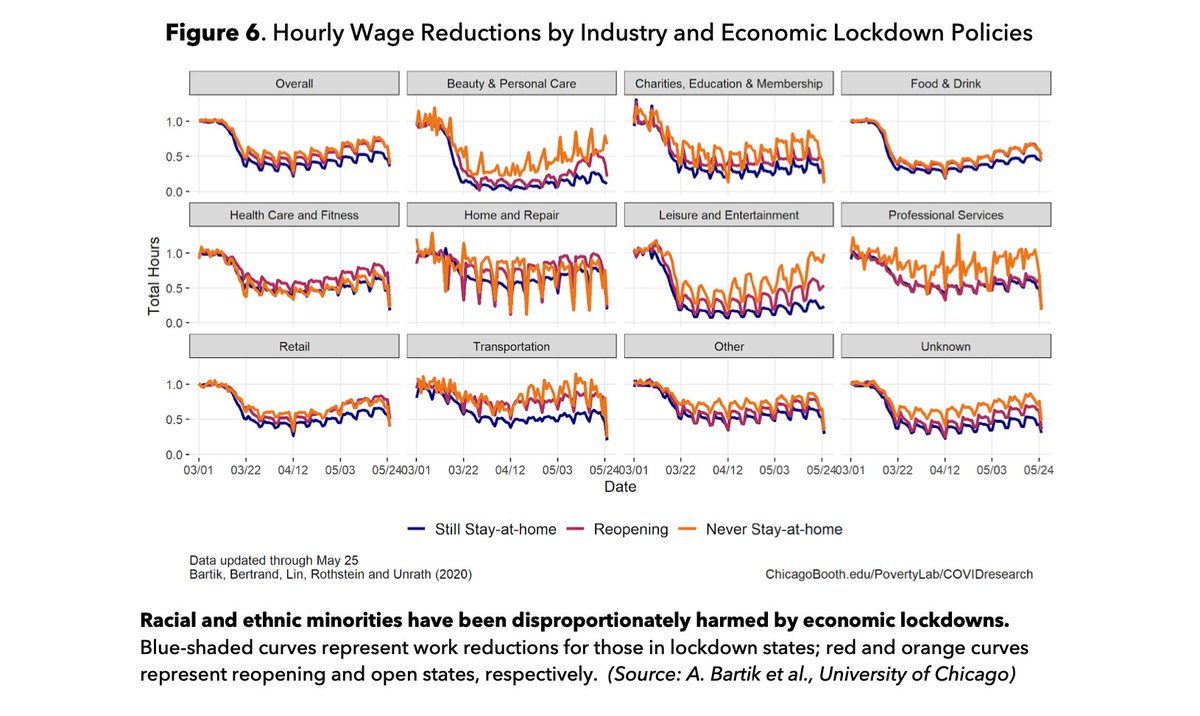 Hourly-wage workers have seen their hours cut by 50% in states that have continued lockdown. But in states that have reopened their economies, hourly work is recovering. @Avik @COVIDOversight 2/ https://t.co/BZDoidvb65