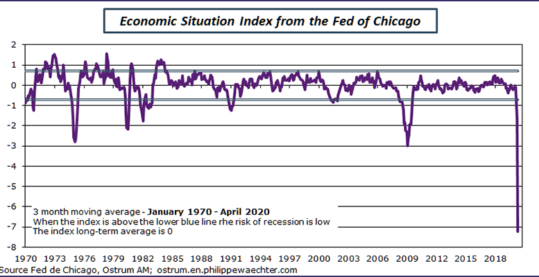 The #CFNAIindex, calculated by the #ChicagoFed, is the best measure of the economic situation. In April, it dropped over 10 points to -16.74 from -4.97 in March. Its 3-month average was -7.22 compared to -1.69 in March, well below the threshold of -0.7 https://t.co/3HOFr4EhBM https://t.co/8uYfm5S45Y