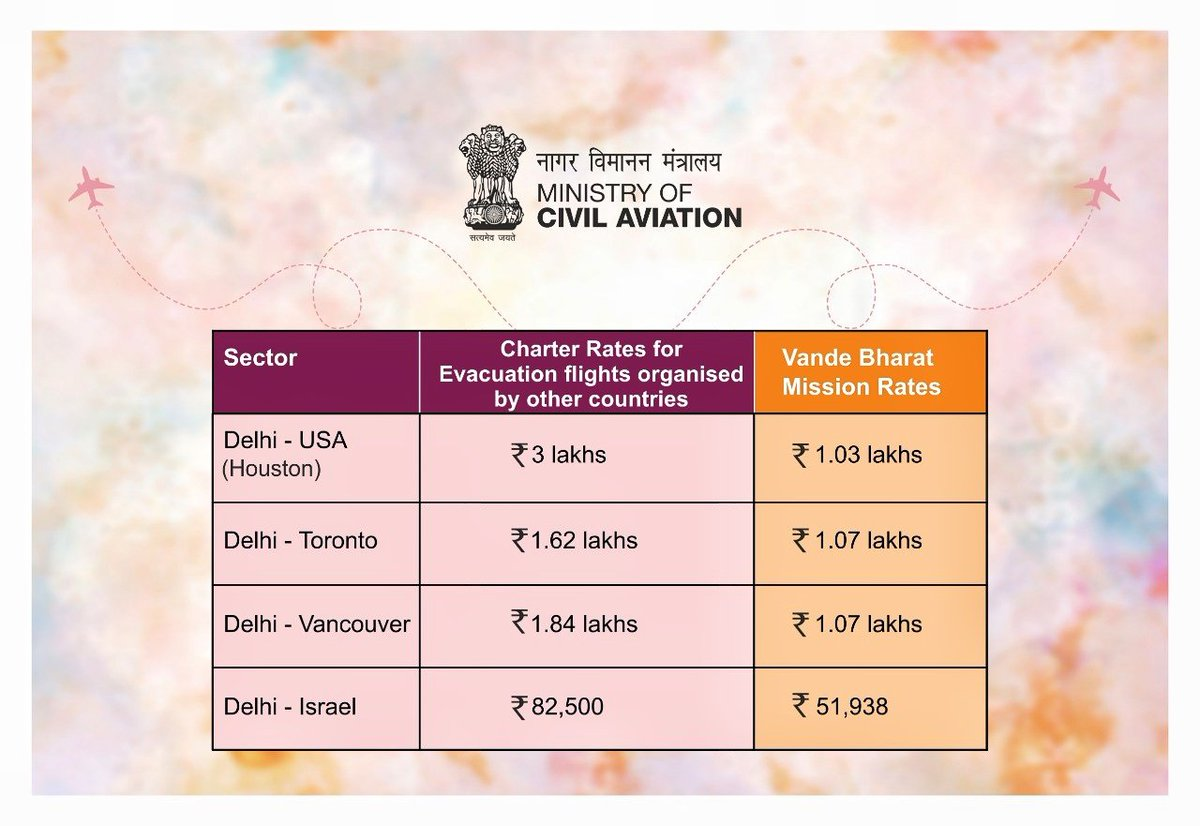 Some people have raised concern about rates being charged by @airindiain for special Vande Bharat flights.   While rates being charged are not normal commercial rates, they are reasonable when compared to evacuation flights of other countries on same sectors.  Here are the facts. https://t.co/KGuciAKjiD