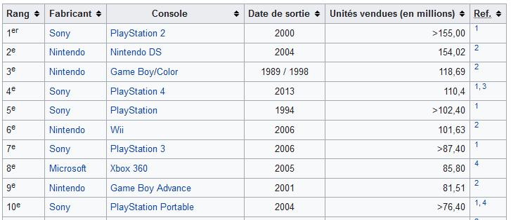 Tableau mis à jour le 1er Juin 2020 sur Wikipédia: Ventes mondial des Consoles TOP 10 #Sony #Playstation #Xbox #Nintendo