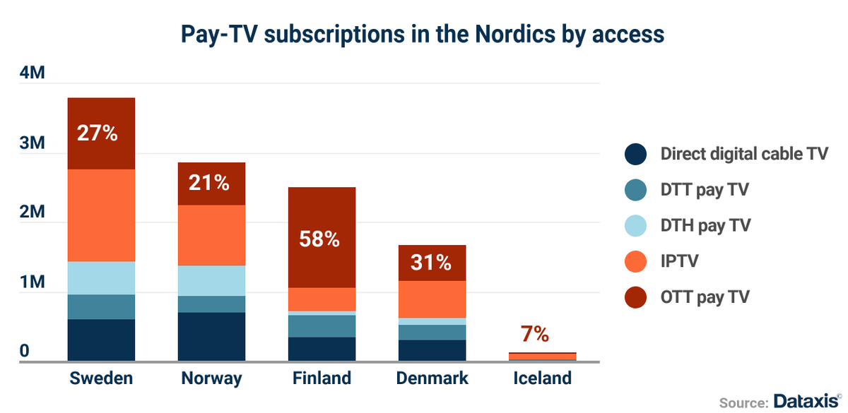 test Twitter Media - RT @fairmilewest: Pay TV ARPU at record high levels in the Nordics https://t.co/huyWMmiiFe https://t.co/YSOXI4f9pY