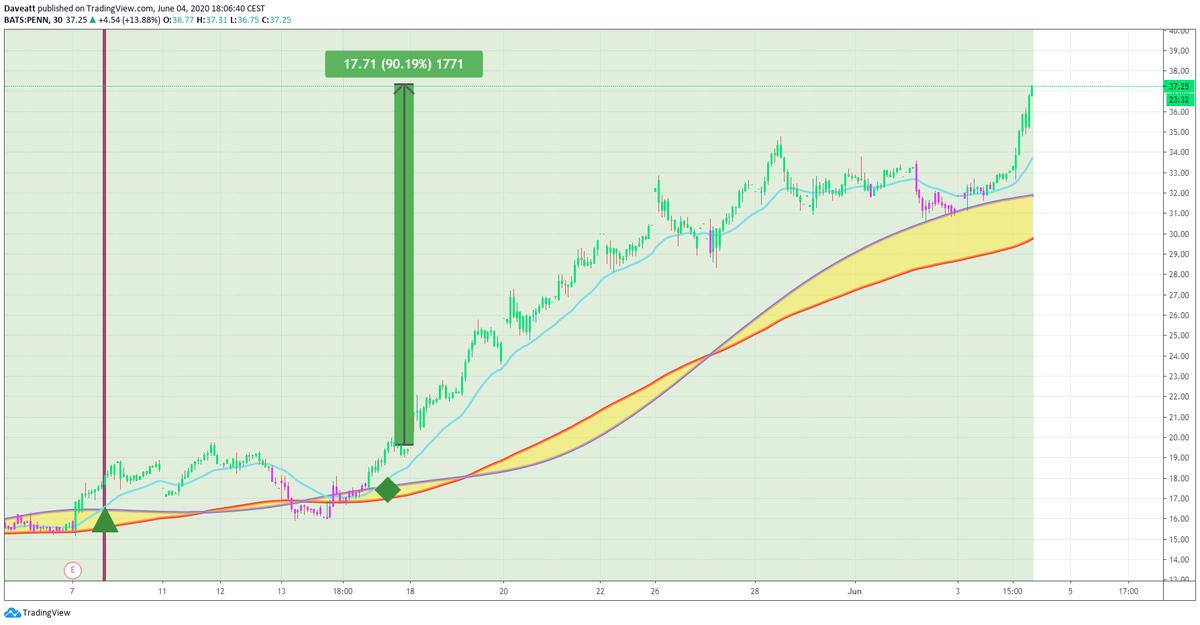 TradingView trade QQQ MGM PENN