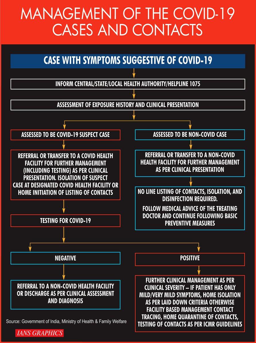 Take a look: Management of the #COVID19 cases and contacts #COVIDー19 #CoronavirusOutbreak #CoronavirusIndia