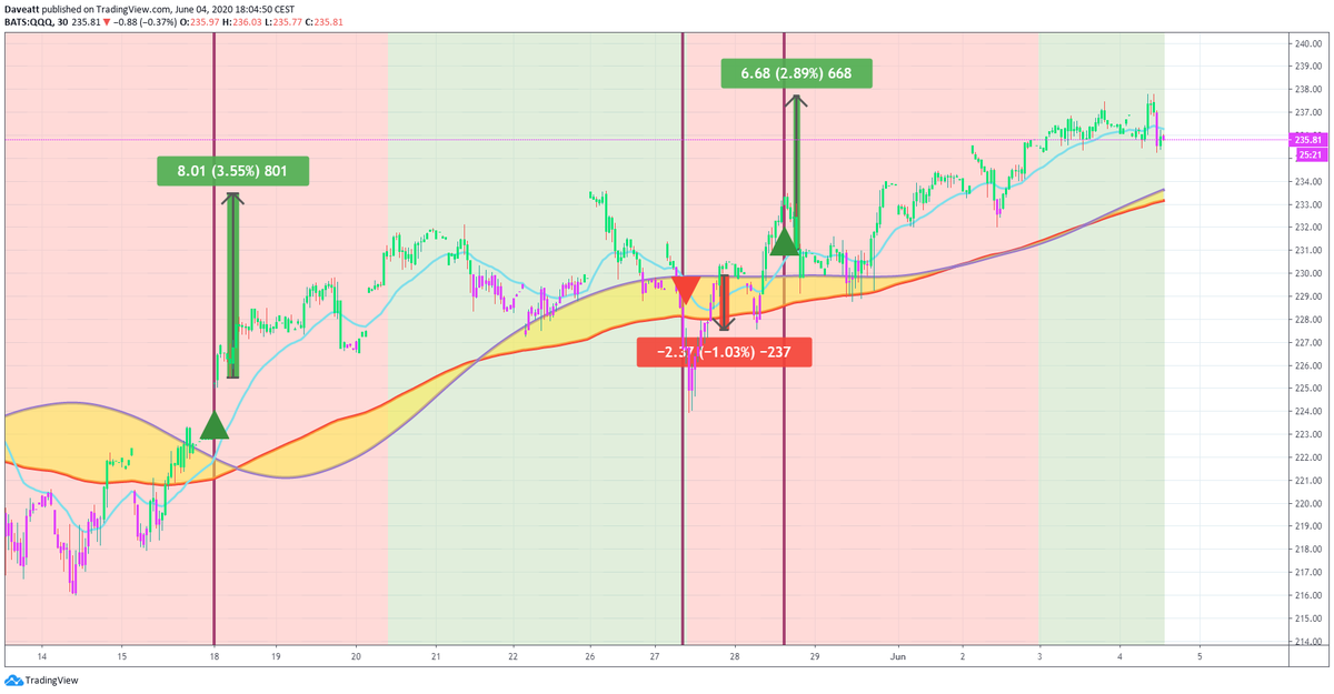 TradingView trade M AAL DAL