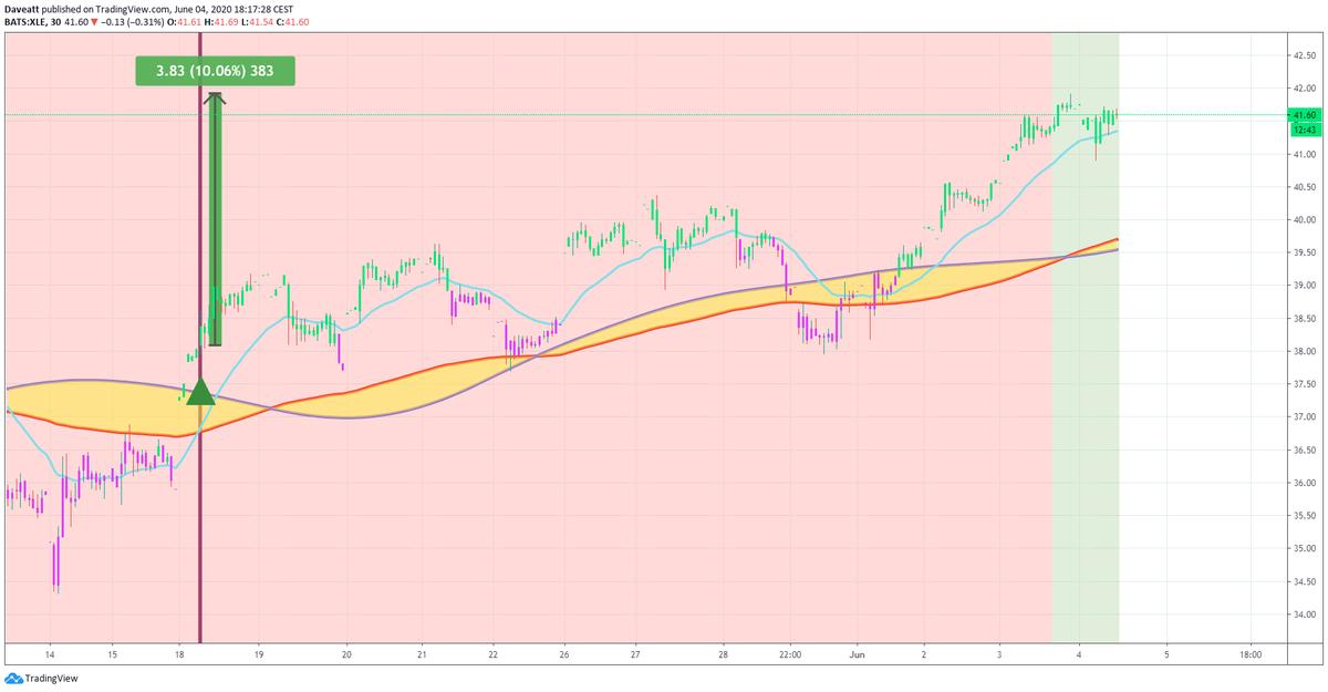 TradingView trade XLF XLE ZS